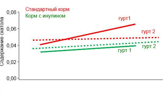 <p>Содержание скатола (ч/млн) в обоих гуртах, при кормлении стандартным кормом и кормом с инулиновой добавкой, в привязке к индексу племенной ценности (M. Hortós; J. A. García-Regueiro; E. Esteve; R. Lizardo; P. Knap and A. Diestre (2015).</p>